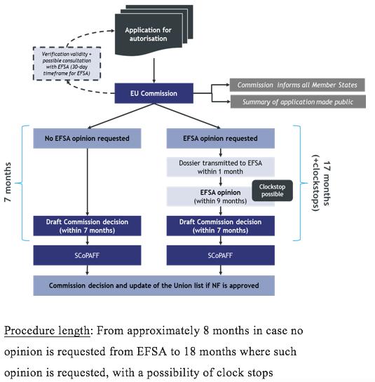 Standard authorisation procedure
